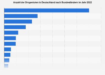 Drogentote in Deutschland nach Bundesländern bis 2017