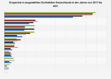 Drogentote in Großstädten in Deutschland 2017