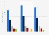 Zuschauerzahl beim TV-Duell der Kanzlerkandidaten 2017 (nach Sendern)