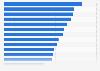 Reichweite der Tageszeitungen im europäischen Vergleich 2015