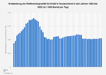 Raffineriekapazität für Erdöl in Deutschland bis 2018
