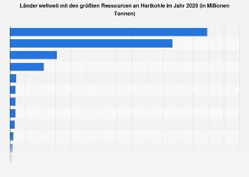 Länder weltweit mit den größten Ressourcen an Hartkohle 2017
