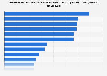 Gesetzliche Mindestlöhne in Ländern der Europäischen Union 2019
