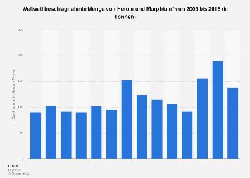 Weltweit beschlagnahmte Menge von Heroin und Morphium bis 2015
