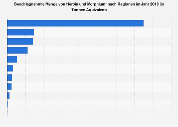 Beschlagnahmte Menge von Heroin und Morphium nach Regionen 2015