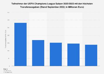 Transferausgaben der Vereine im UEFA Champions League Achtelfinale 2017/2018