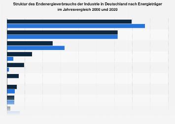Industrie - Energieverbrauch nach Energieträger in Deutschland 2016