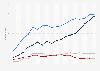 Anzahl der Privatfernseh- und Teleshoppingprogramme bis 2016