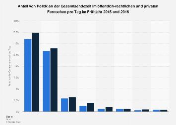 Anteil von Politik an der Sendezeit im Fernsehen 2016