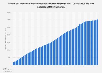 Monatlich aktive Nutzer von Facebook weltweit bis zum 3. Quartal 2018