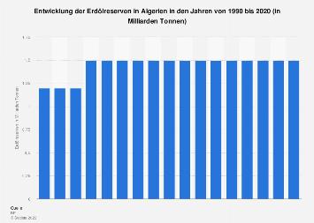 Erdölreserven in Algerien bis 2018