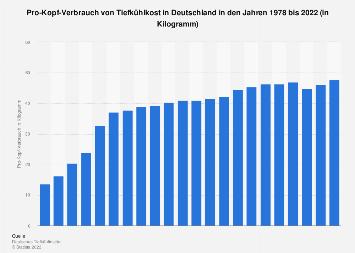 Pro-Kopf-Verbrauch von Tiefkühlkost in Deutschland bis 2018