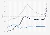 Schuldnerquote in Deutschland, Großbritannien, USA bis 2016