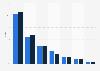 Marktanteile der Medien im Werbemarkt im 1. Quartal 2011