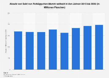 Absatz von Rotkäppchen-Sekt weltweit bis 2017