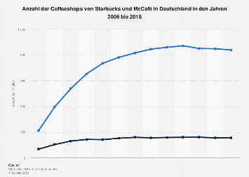 Coffeeshops von Starbucks und McCafé in Deutschland bis 2018
