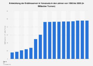 Erdölreserven in Venezuela bis 2018
