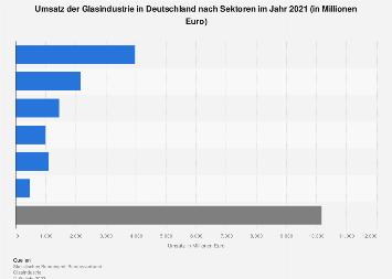 Glasindustrie - Umsatz in Deutschland nach Sektoren im Jahr 2017