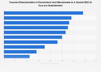 Teuerste Einkaufsstraßen in Deutschland nach Monatsmiete 2018