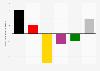 Bundestagswahl 2013 – Gewinne und Verluste der Parteien