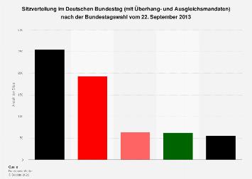Sitzverteilung im Deutschen Bundestag nach der Bundestagswahl 2013