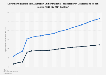 Durchschnittspreis von Zigaretten und enthaltene Tabaksteuer in Deutschland bis 2018