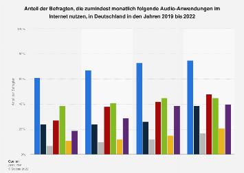 Nutzung von Audio-Anwendungen im Internet nach Formaten in Deutschland bis 2018