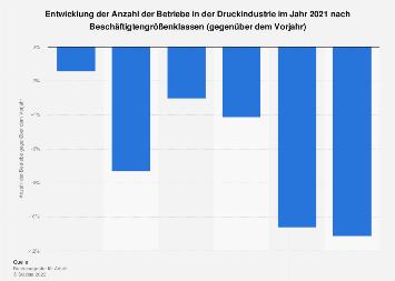 Entwicklung der Anzahl der Betriebe im Druckgewerbe 2017 (nach Beschäftigtengröße)