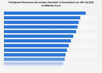 Verfügbares Einkommen der privaten Haushalte in Deutschland bis 2017