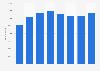 Mitarbeiterzahl von Magna nach Regionen 2016