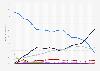 Wohnungsneubau - Anteil der Beheizungssysteme in Deutschland bis 2017
