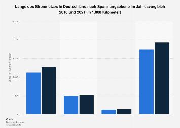 Stromversorgung - Länge der Stromnetze in Deutschland 2017