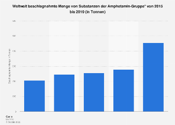 Weltweit beschlagnahmte Menge von Amphetaminen bis 2017