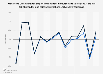 Umsatzentwicklung im Einzelhandel in Deutschland zum Vormonat bis April 2019