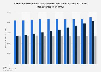 Girokonten in Deutschland - Anzahl nach Bankengruppen bis 2017
