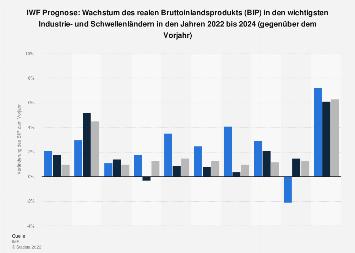 IWF Prognose: Wachstum des BIP in Industrie- und Schwellenländern bis 2020