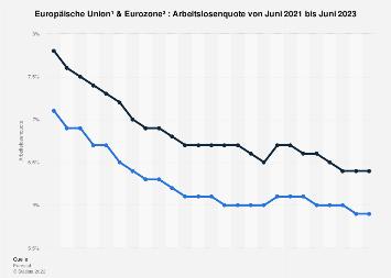 Arbeitslosenquote in EU und Euro-Zone nach Monaten bis März 2019