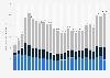 Zahl der Aktionäre und Fondsbesitzer in Deutschland bis 2018