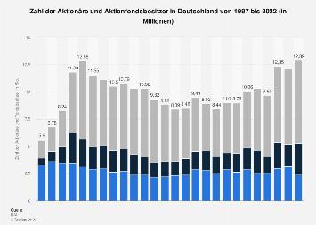 Zahl der Aktionäre und Fondsbesitzer in Deutschland bis 2016