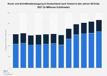 Holzerzeugung in Deutschland nach Holzart bis 2016