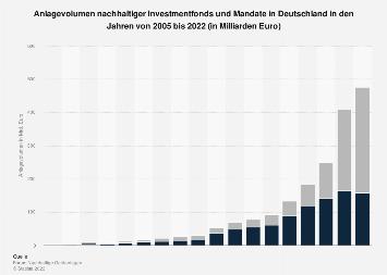 Anlagevolumen nachhaltiger Investments in Deutschland bis 2017