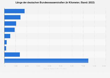 Länge der deutschen Bundeswasserstraßen 2017
