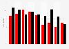 Ergebnisse der Volksparteien bei den Bundestagswahlen bis 2017