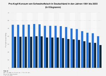 Pro-Kopf-Konsum von Schweinefleisch in Deutschland bis 2018
