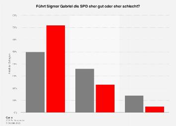 Umfrage zur Führung der SPD durch Sigmar Gabriel