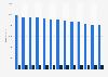 Anzahl der öffentlichen und wissenschaftlichen Bibliotheken bis 2016