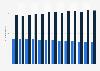 Medienbestand der öffentlichen und wissenschaftlichen Bibliotheken bis 2016