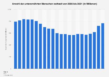 Anzahl der unterernährten Menschen weltweit bis 2017