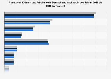 Absatz von Kräuter- und Früchtetee in Deutschland nach Art in 2017