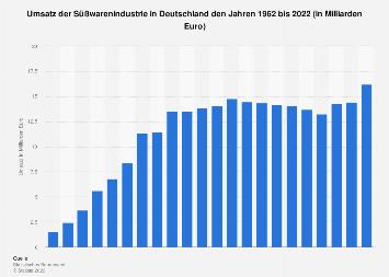 Umsatz der Süßwarenindustrie in Deutschland bis 2017